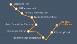 roadmap-to-eu-mdr